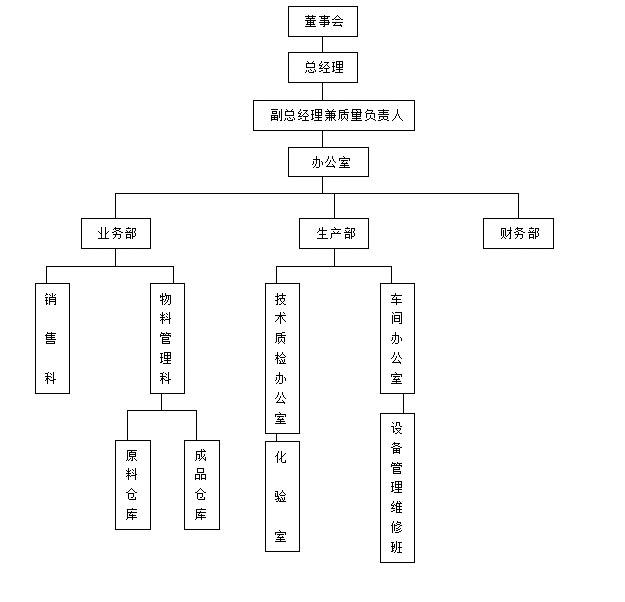 山東萬龍食品有限公司